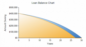 Paying your loan off faster.